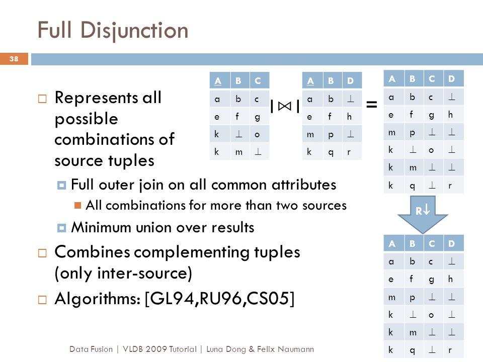 Full Disjunction Represents all possible combinations of source tuples