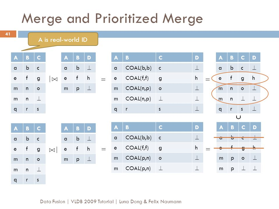 Merge and Prioritized Merge