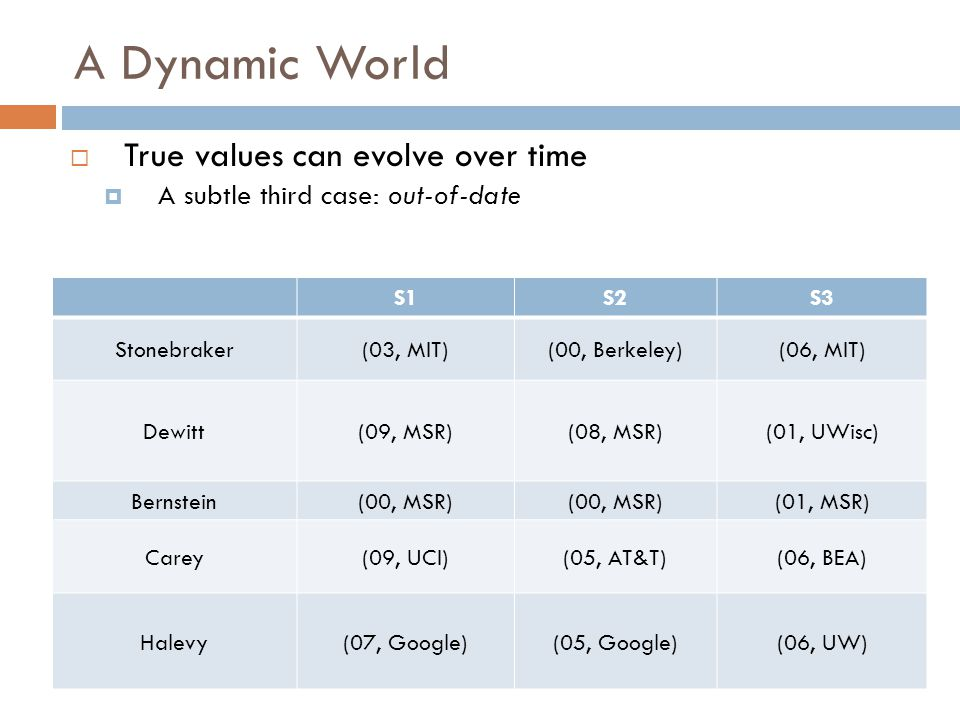 A Dynamic World True values can evolve over time