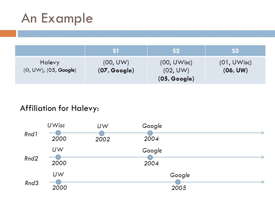 An Example Affiliation for Halevy: S1 S2 S3 Halevy (00, UW)