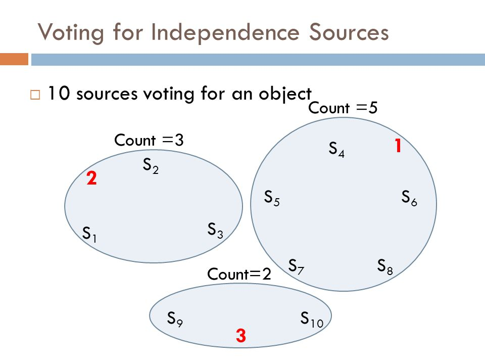 Voting for Independence Sources