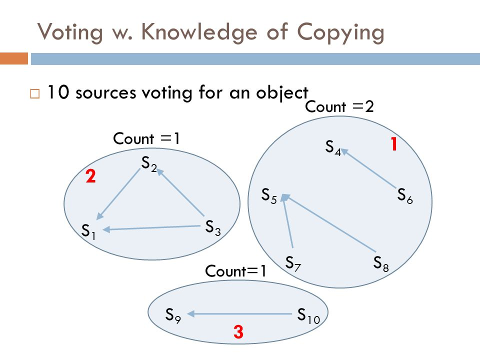 Voting w. Knowledge of Copying