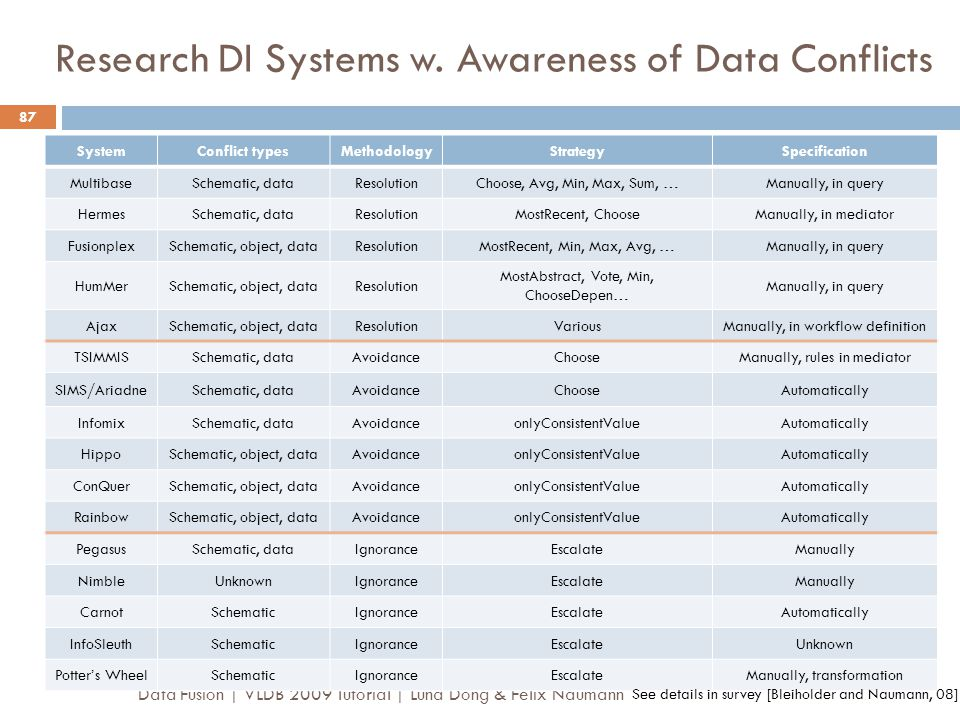 Research DI Systems w. Awareness of Data Conflicts