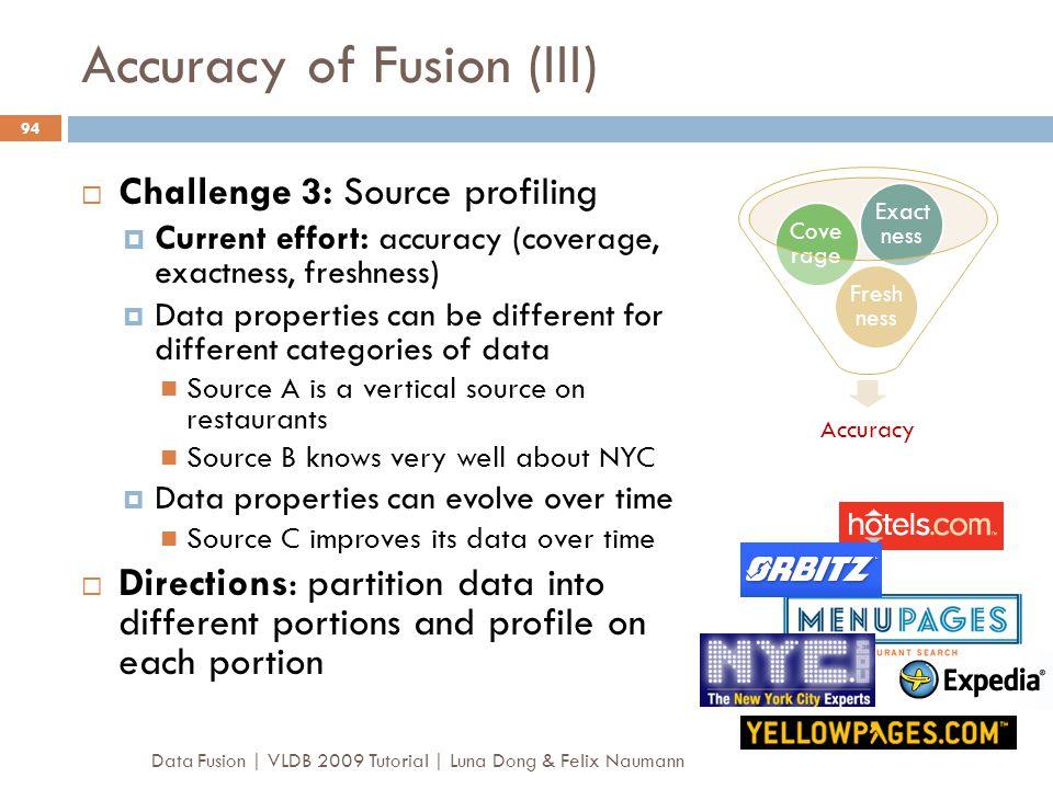 Accuracy of Fusion (III)