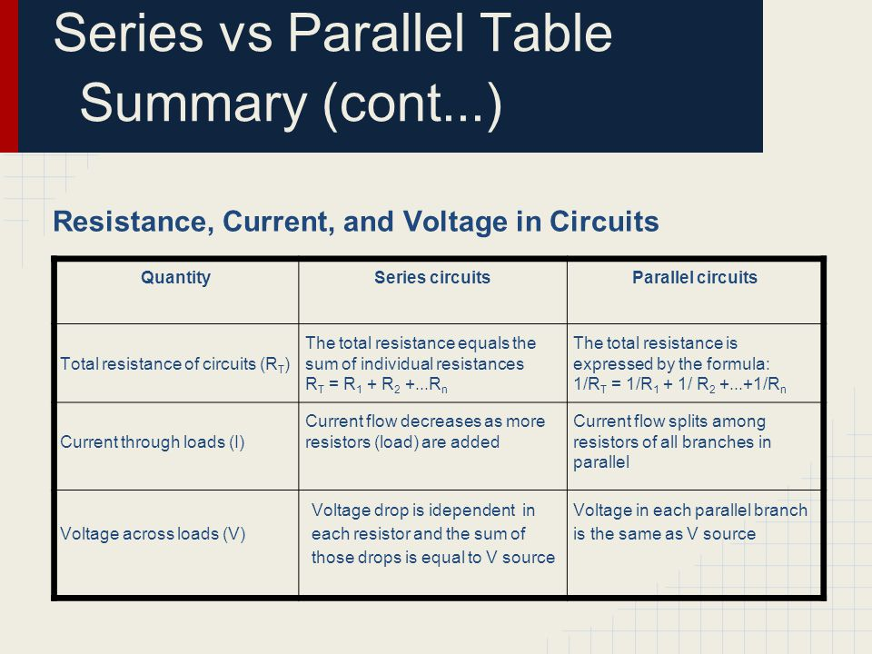 Series vs Parallel Table Summary (cont...)