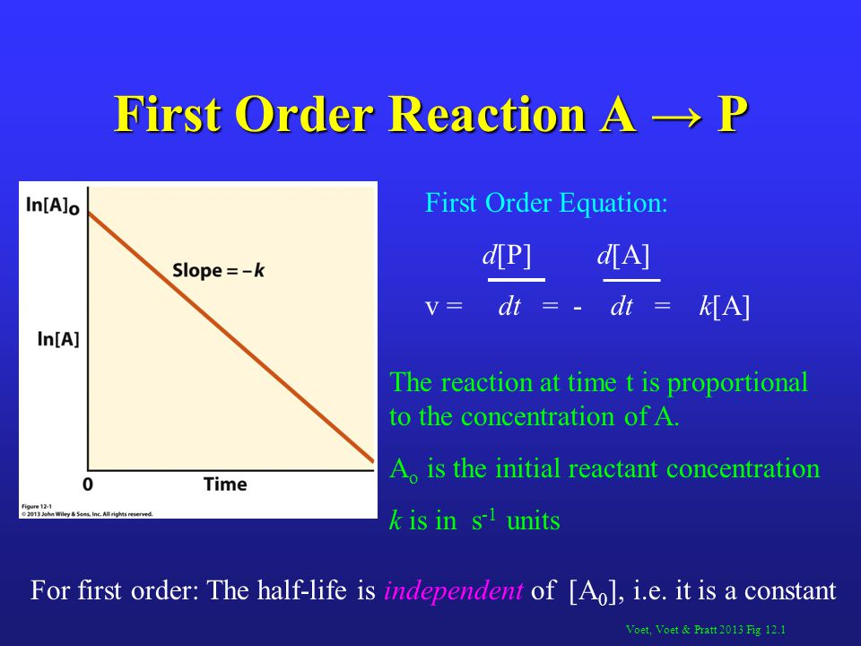 First Order Reaction A → P