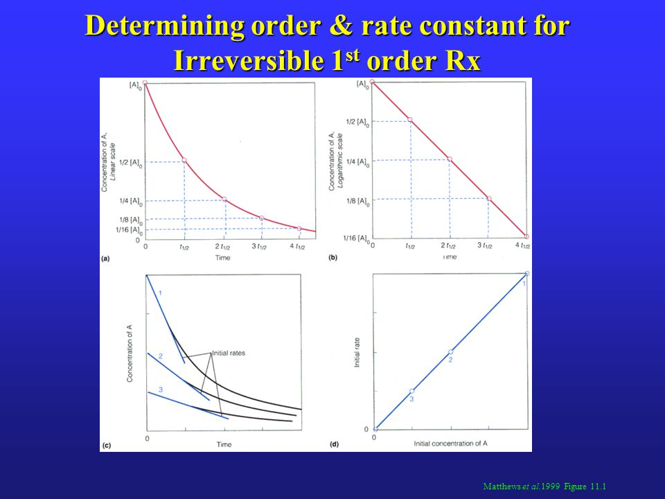 Determining order & rate constant for Irreversible 1st order Rx