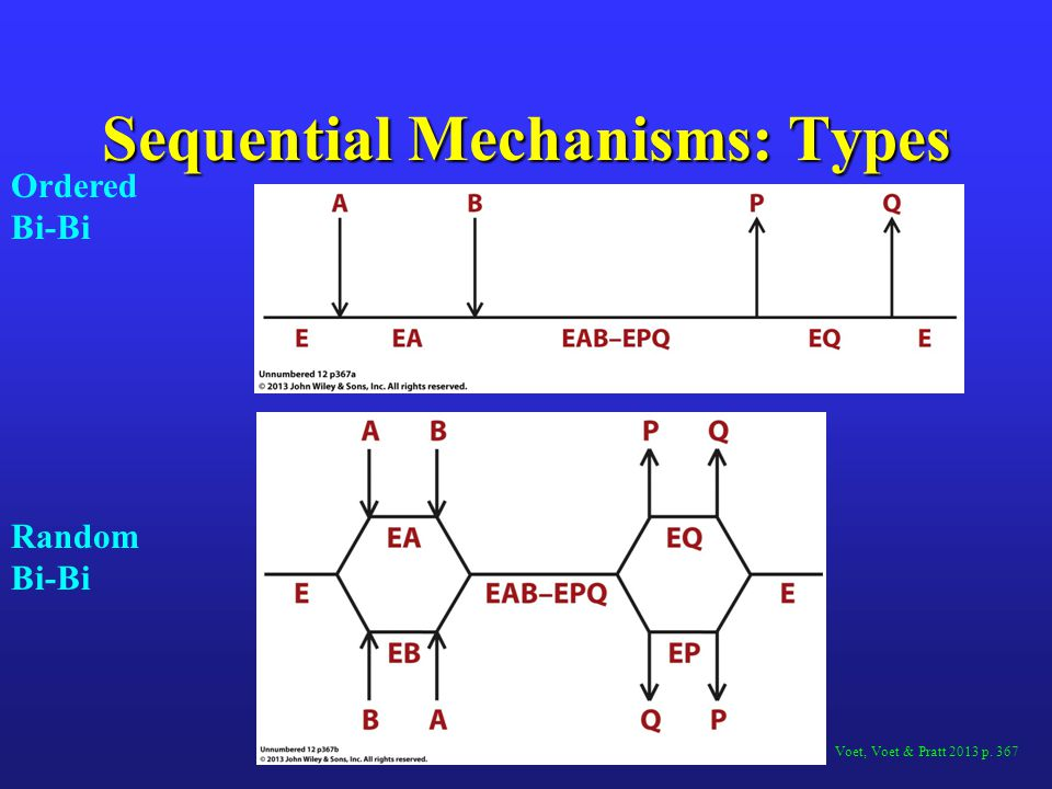 Sequential Mechanisms: Types