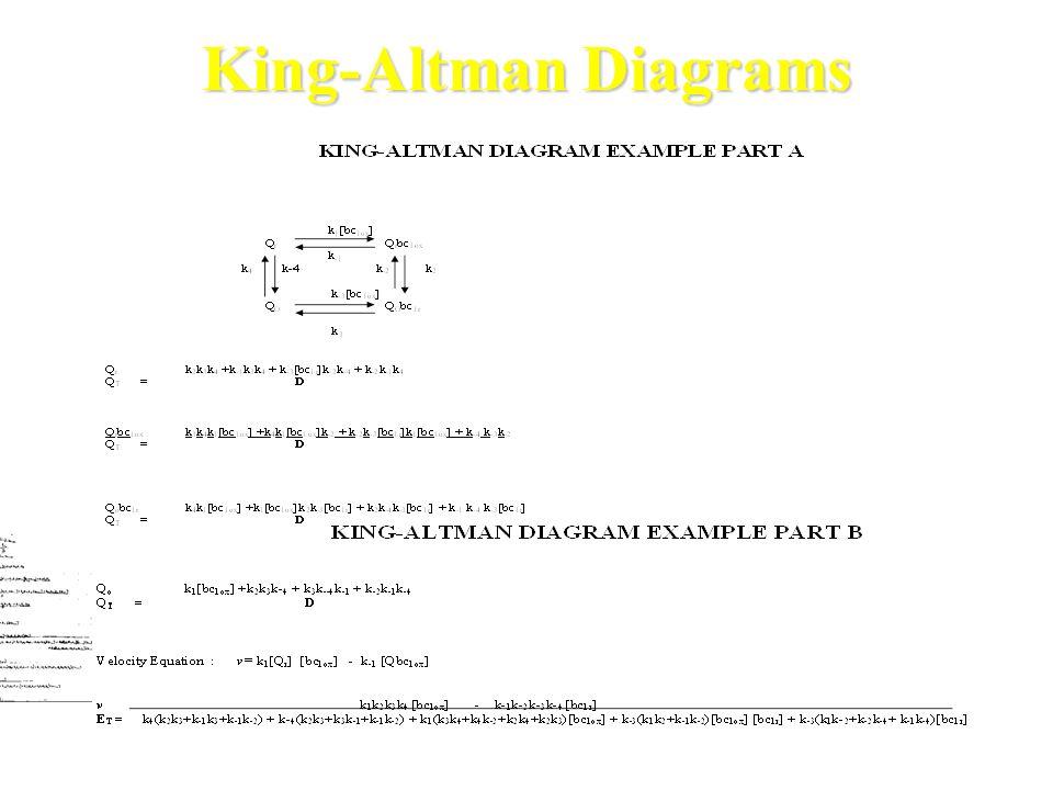 King-Altman Diagrams 1.