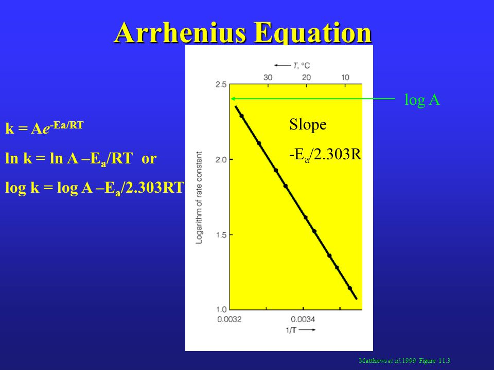 Arrhenius Equation log A Slope k = Ae-Ea/RT -Ea/2.303R