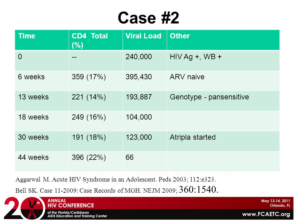 Case #2 Time CD4 Total (%) Viral Load Other -- 240,000 HIV Ag +, WB +