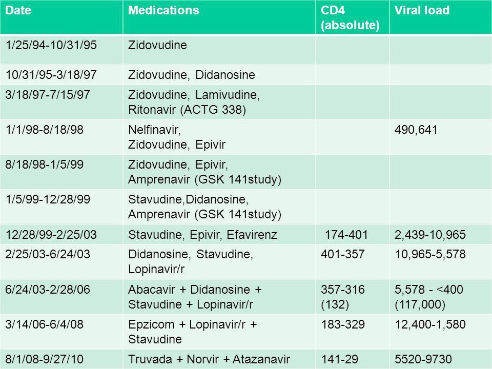 Date Medications. CD4 (absolute) Viral load. 1/25/94-10/31/95. Zidovudine. 10/31/95-3/18/97. Zidovudine, Didanosine.
