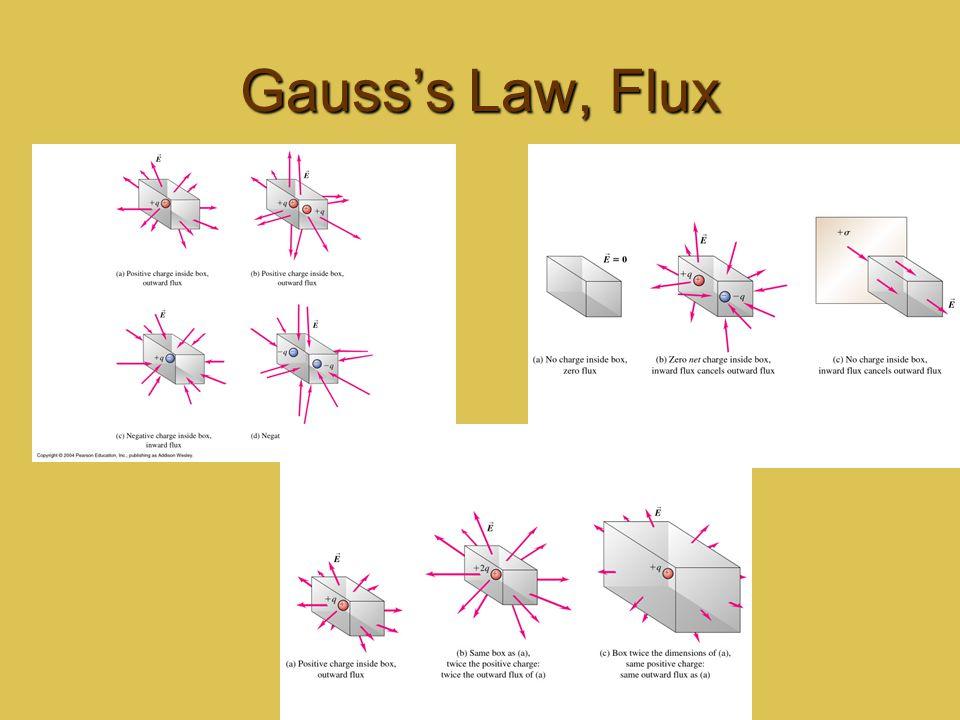 Gauss's Law, Flux