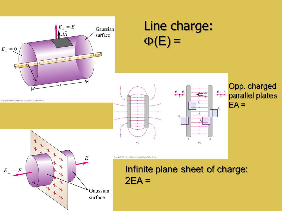 Line charge: F(E) = Infinite plane sheet of charge: 2EA = Opp. charged
