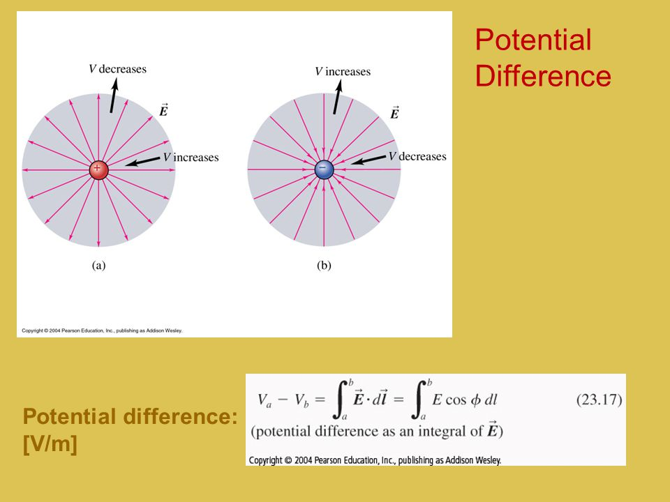 Potential Difference Potential difference: [V/m]