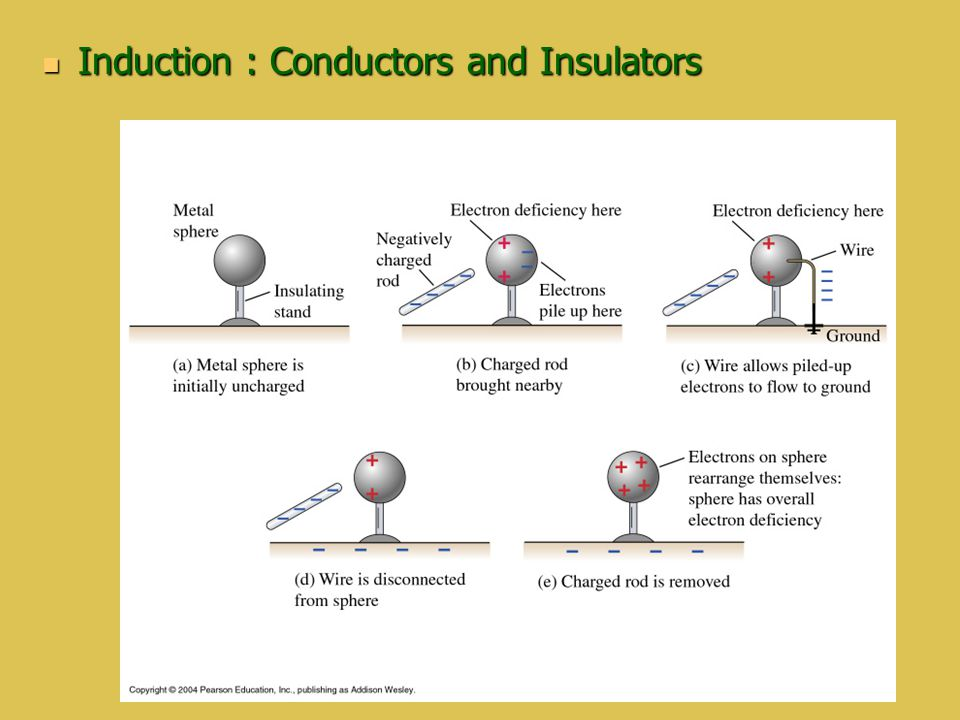 Induction : Conductors and Insulators