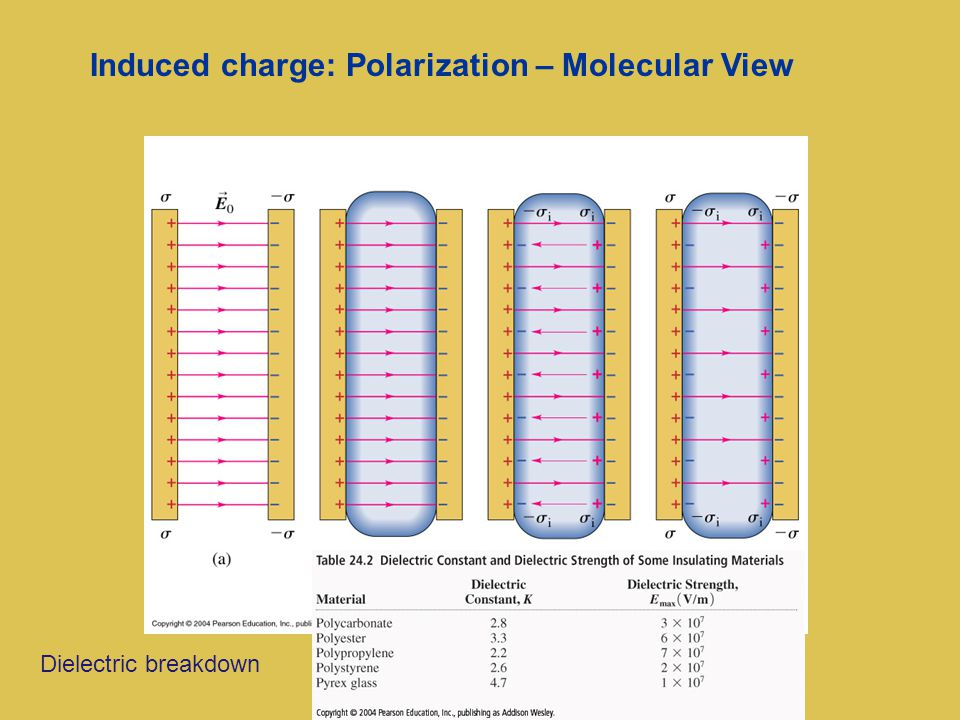 Induced charge: Polarization – Molecular View