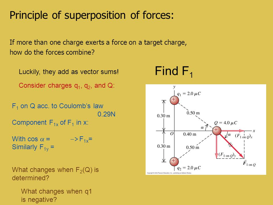Find F1 Principle of superposition of forces: