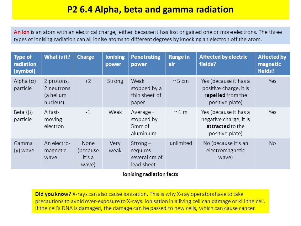 P2 6.4 Alpha, beta and gamma radiation