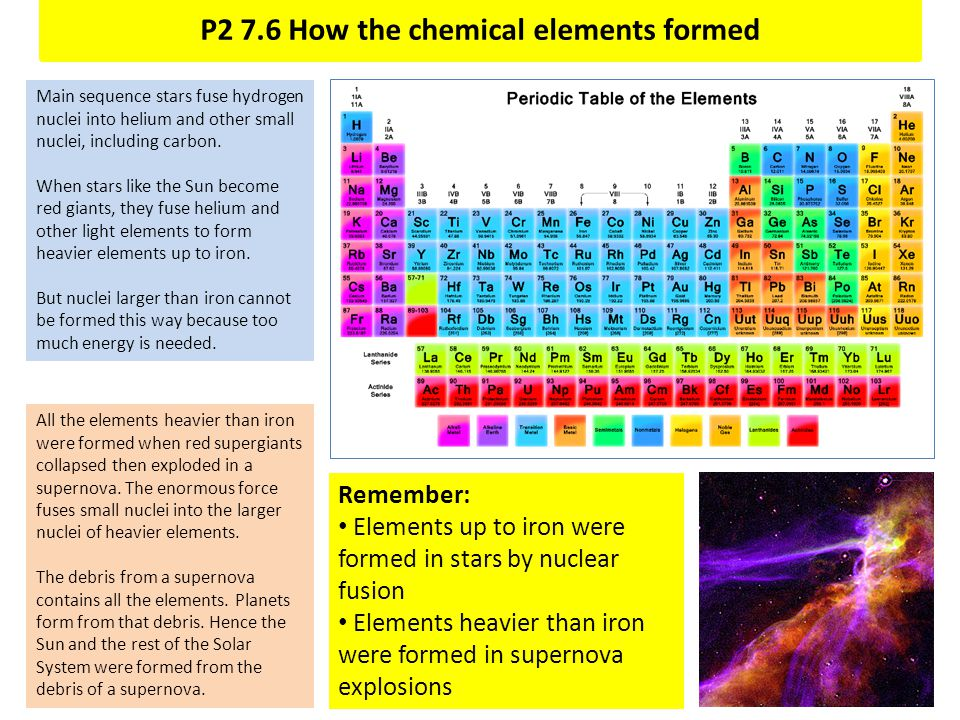 P2 7.6 How the chemical elements formed
