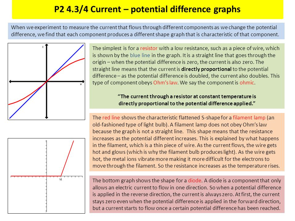 P2 4.3/4 Current – potential difference graphs