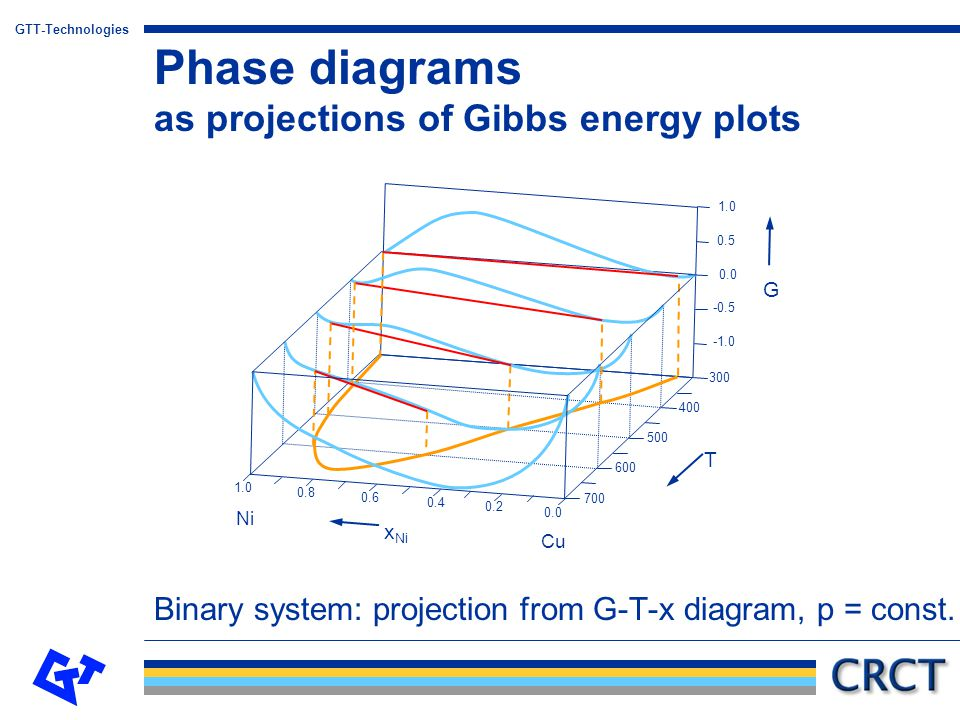Phase diagrams as projections of Gibbs energy plots