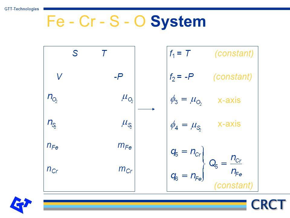 Fe - Cr - S - O System S T V -P nFe mFe nCr mCr f1 = T (constant)