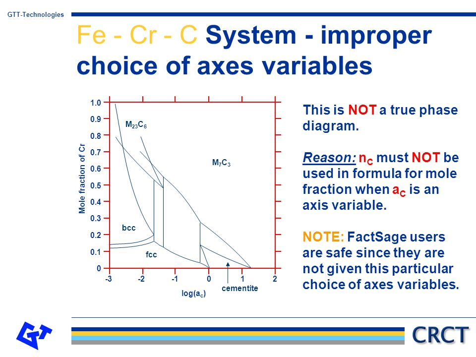 Fe - Cr - C System - improper choice of axes variables