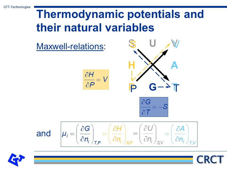 Thermodynamic potentials and their natural variables