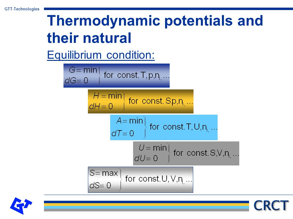Thermodynamic potentials and their natural