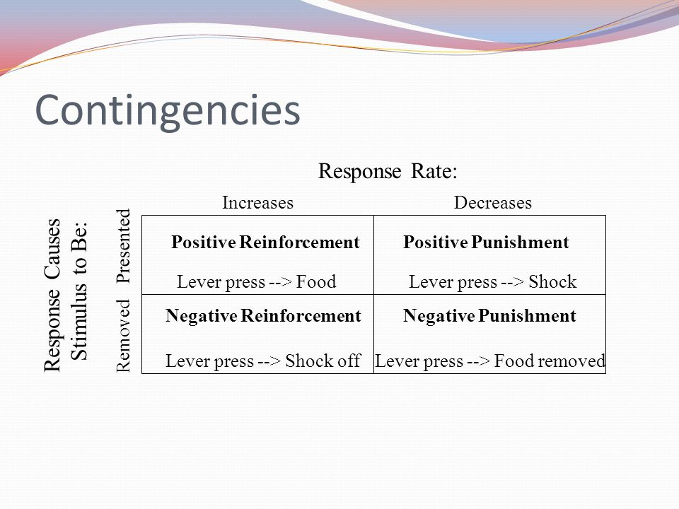 Contingencies Response Rate: Response Causes Stimulus to Be: Increases