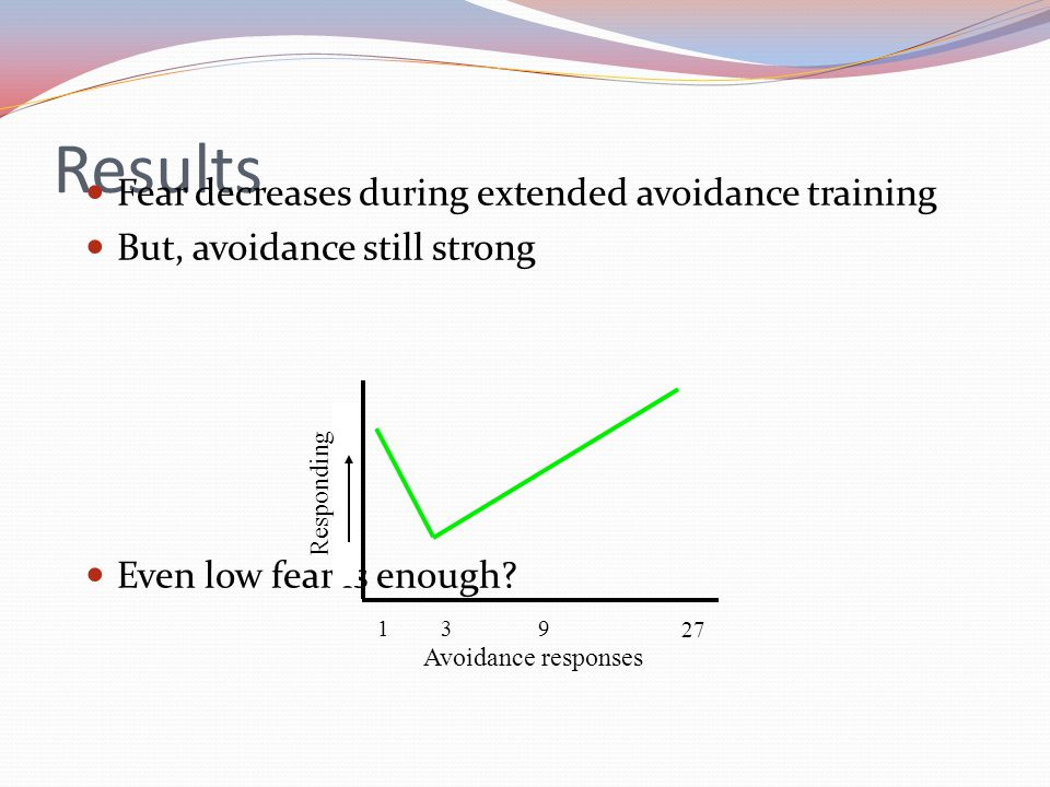 Results Fear decreases during extended avoidance training