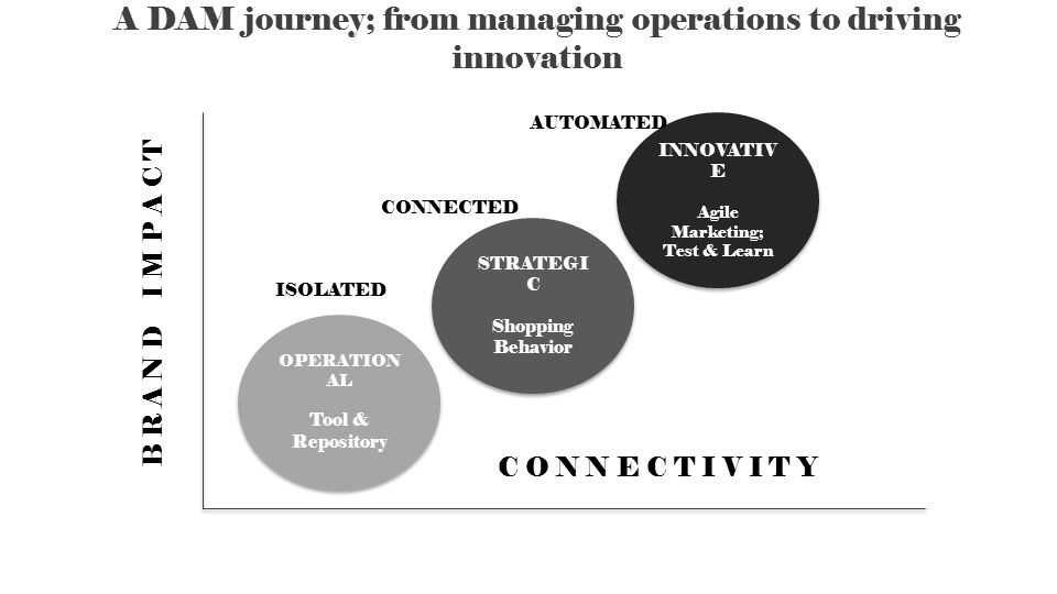 A DAM journey; from managing operations to driving innovation