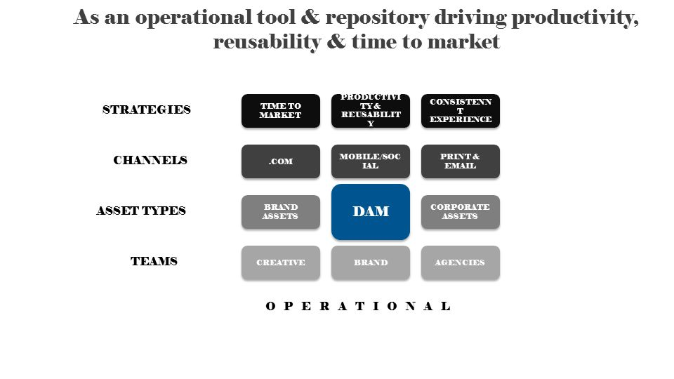 As an operational tool & repository driving productivity, reusability & time to market