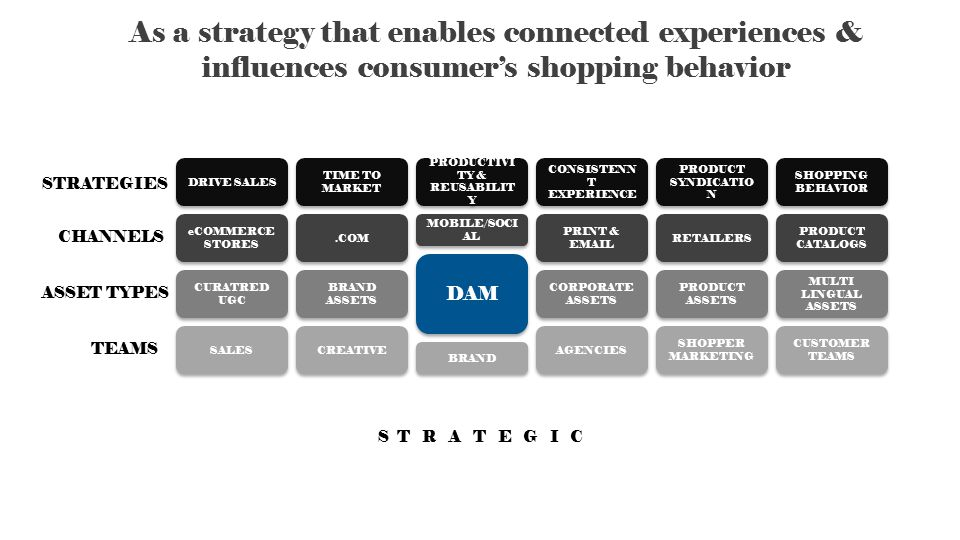 As a strategy that enables connected experiences & influences consumer's shopping behavior