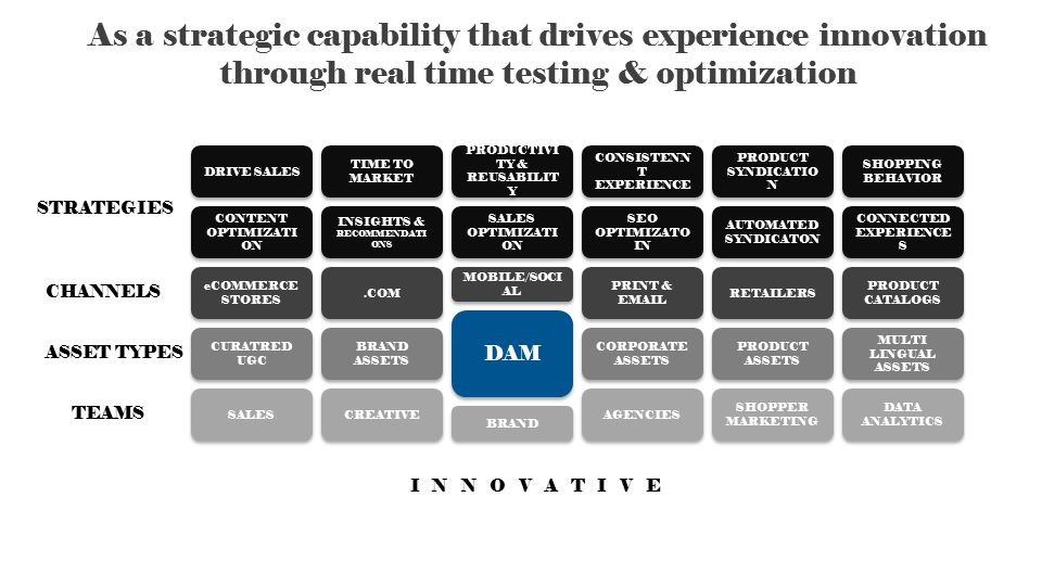 As a strategic capability that drives experience innovation through real time testing & optimization