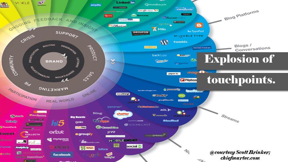 @courtesy Scott Brinker; chiefmartec.com