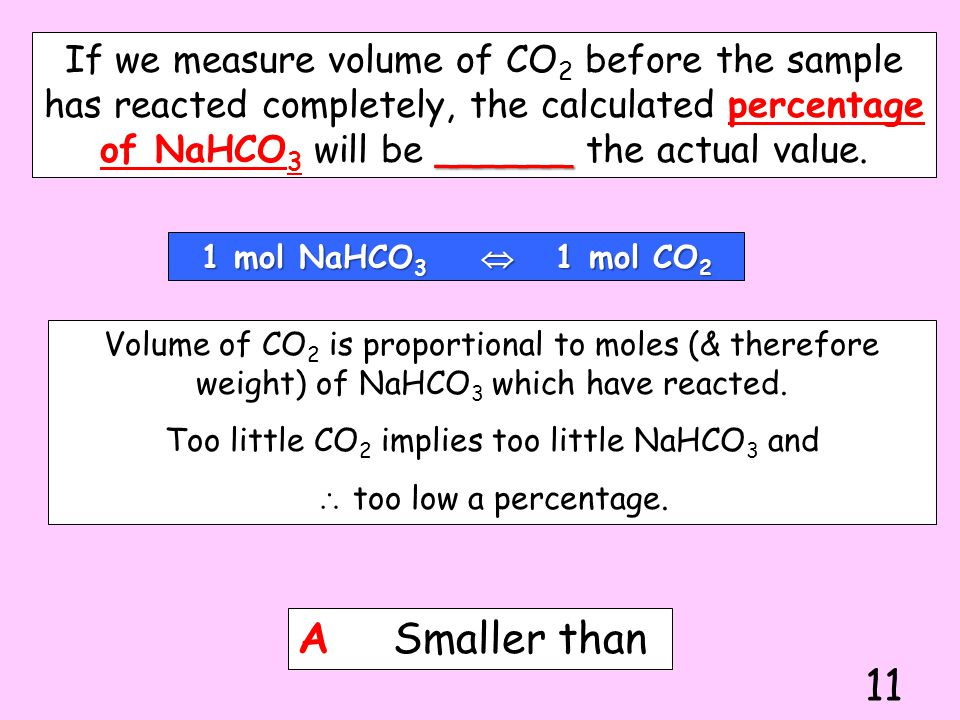 Too little CO2 implies too little NaHCO3 and