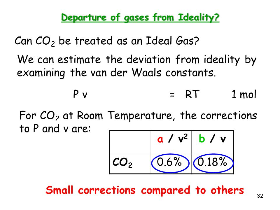 Departure of gases from Ideality