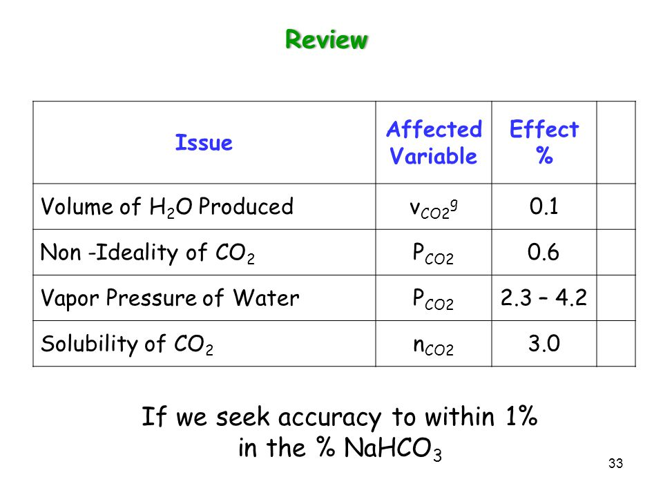 If we seek accuracy to within 1% in the % NaHCO3