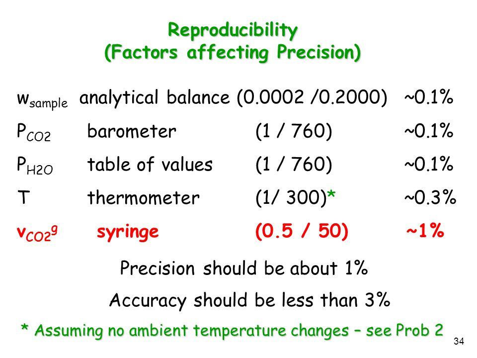 (Factors affecting Precision)