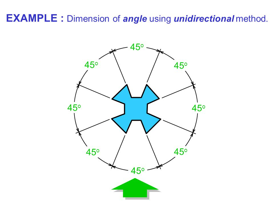 EXAMPLE : Dimension of angle using unidirectional method.