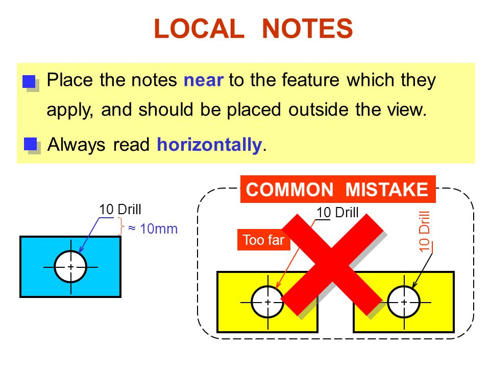 LOCAL NOTES Place the notes near to the feature which they