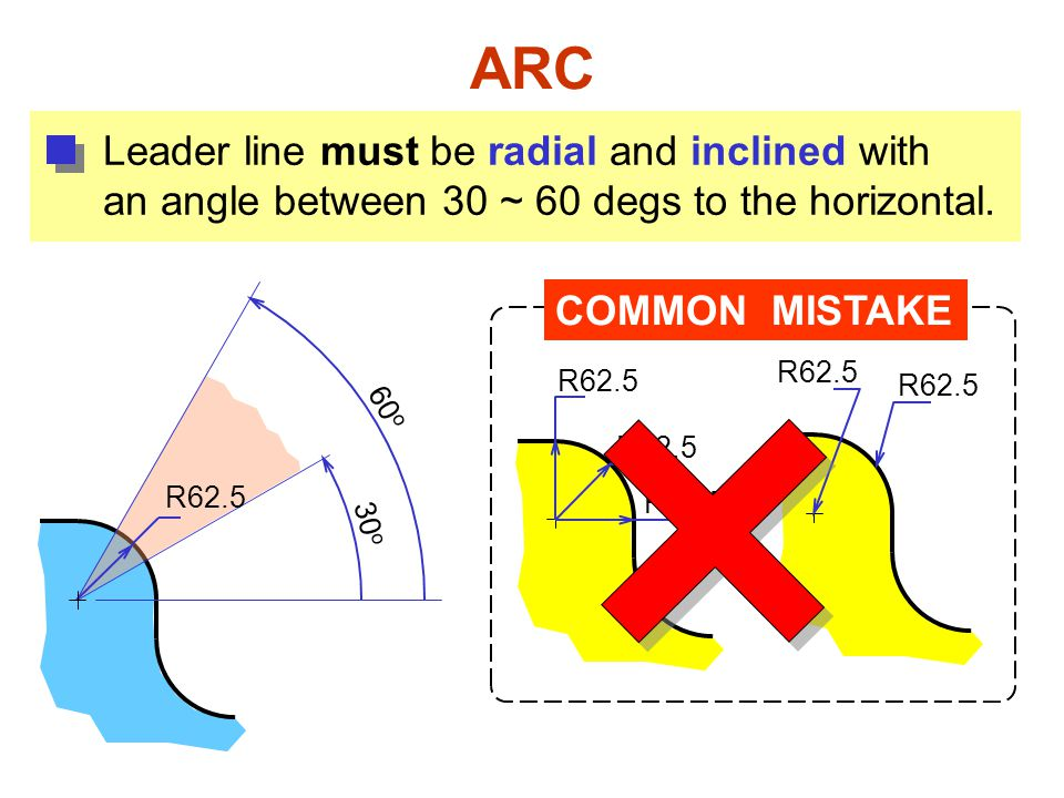 ARC Leader line must be radial and inclined with