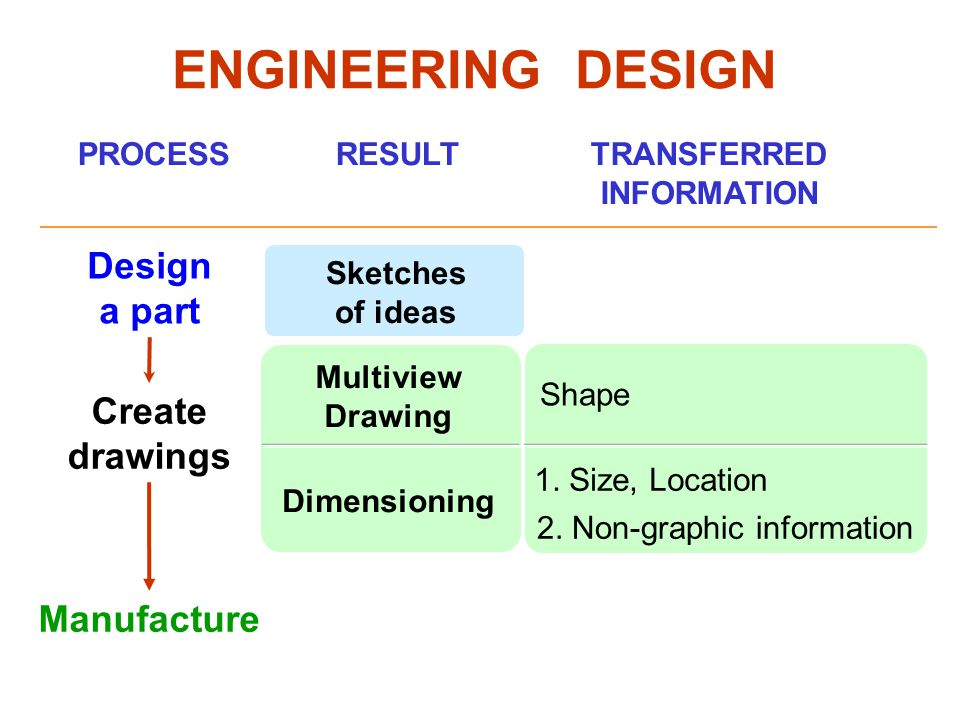 ENGINEERING DESIGN Design a part Create drawings Manufacture PROCESS