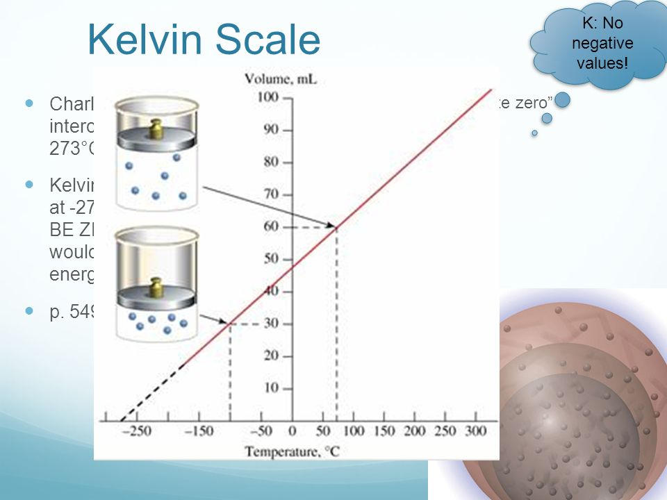 Kelvin Scale K: No negative values! Charles found that the x- intercept would always be - 273°C.