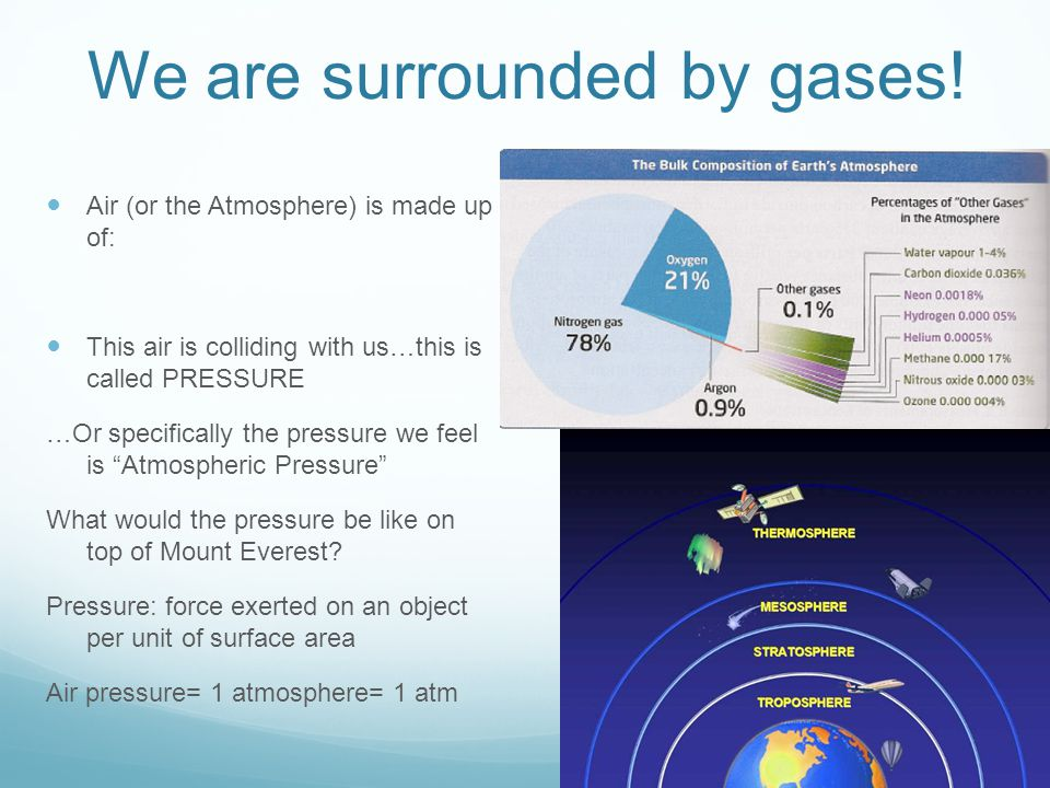 We are surrounded by gases!