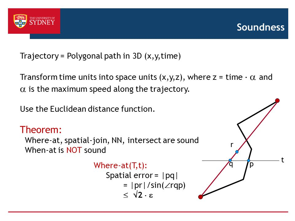 Soundness Theorem: Trajectory = Polygonal path in 3D (x,y,time)
