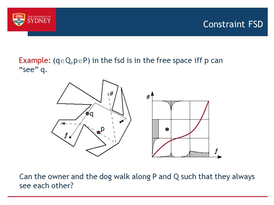 Constraint FSD Example: (qQ,pP) in the fsd is in the free space iff p can see q. q. p.