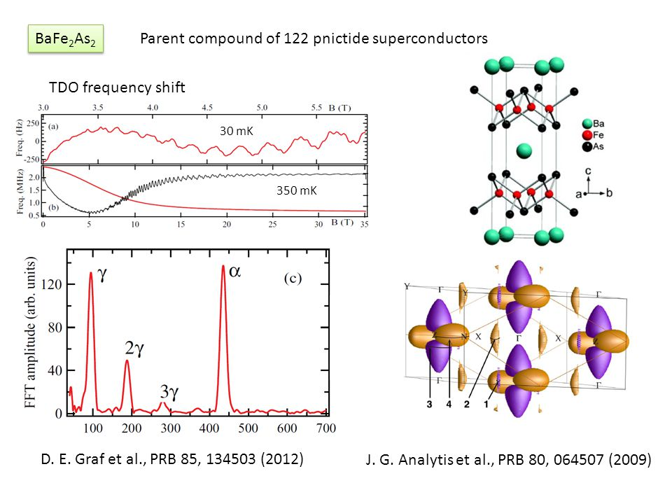 Parent compound of 122 pnictide superconductors